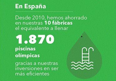 Infografía del descenso de consumo agua de Nestlé de 2010 hasta 2016